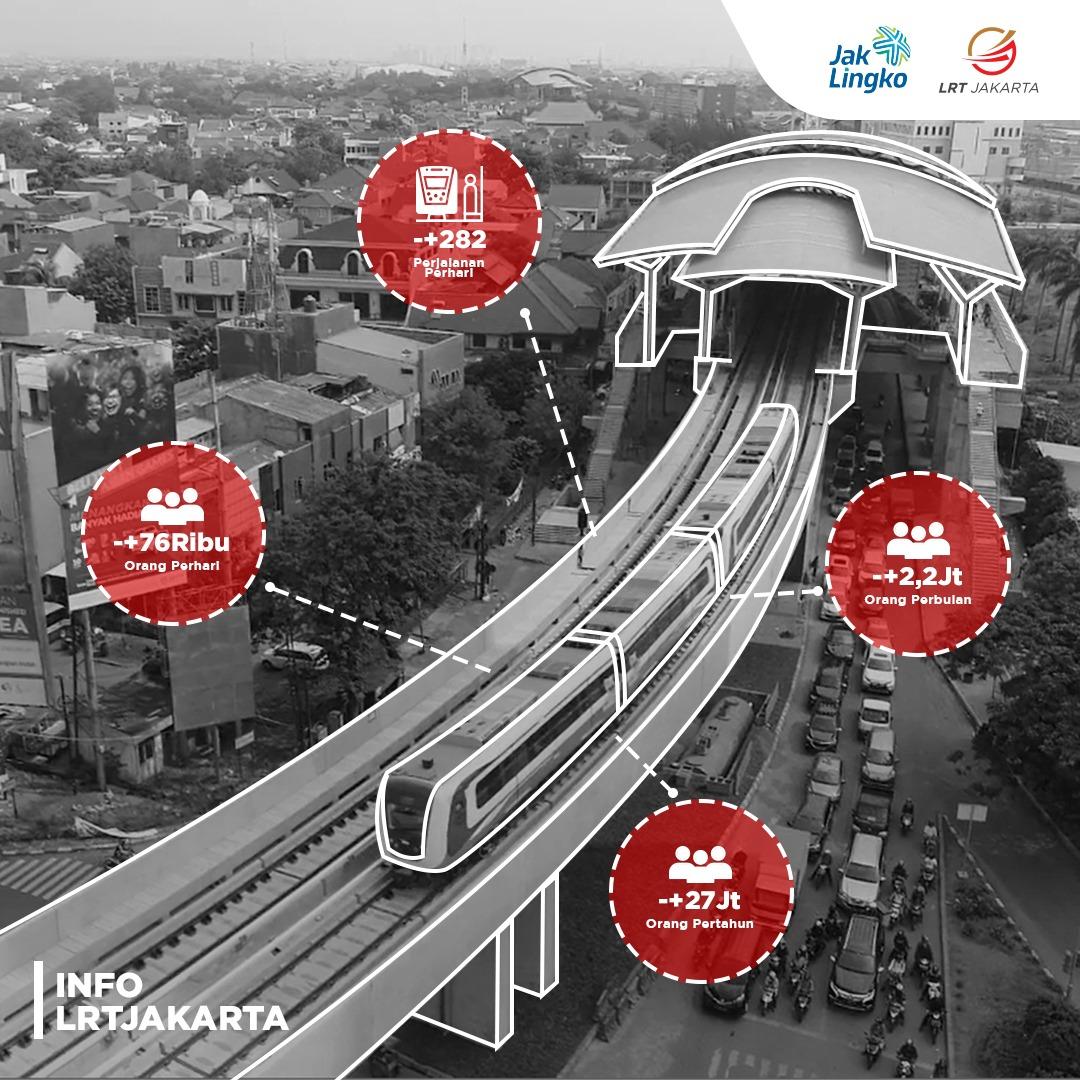 Info LRT Jakarta